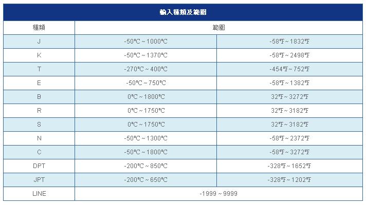 SE2600 SE6000 輸入種類與範圍