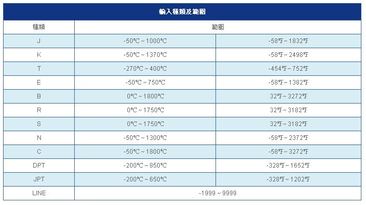 SE4000 SE7000 SE9000 輸入種類與範圍